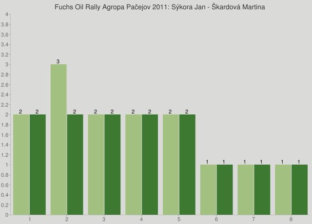 Fuchs Oil Rally Agropa Pačejov 2011: Sýkora Jan - Škardová Martina
