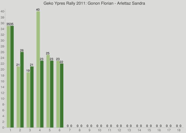 Geko Ypres Rally 2011: Gonon Florian - Arlettaz Sandra