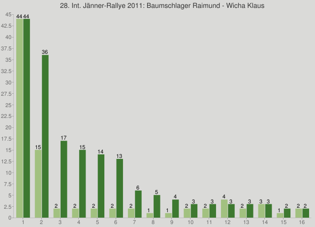 28. Int. Jänner-Rallye 2011: Baumschlager Raimund - Wicha Klaus