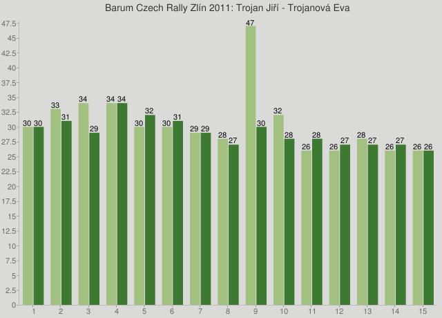 Barum Czech Rally Zlín 2011: Trojan Jiří - Trojanová Eva