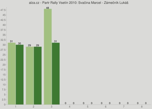 alza.cz - Partr Rally Vsetín 2010: Svačina Marcel - Zámečník Lukáš