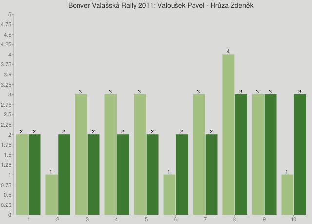 Bonver Valašská Rally 2011: Valoušek Pavel - Hrůza Zdeněk
