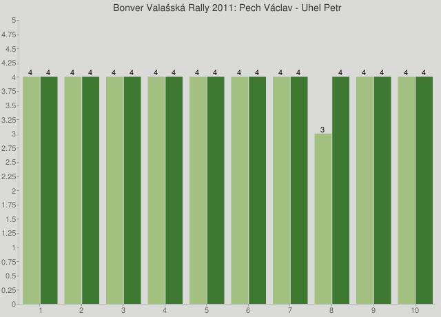 Bonver Valašská Rally 2011: Pech Václav - Uhel Petr