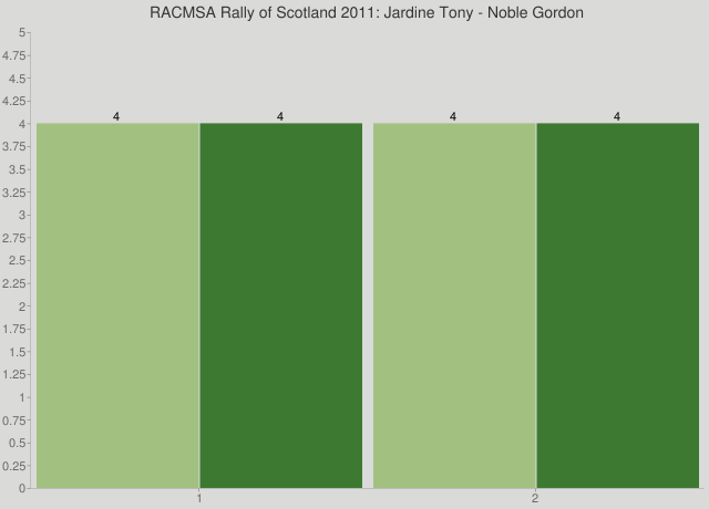 RACMSA Rally of Scotland 2011: Jardine Tony - Noble Gordon