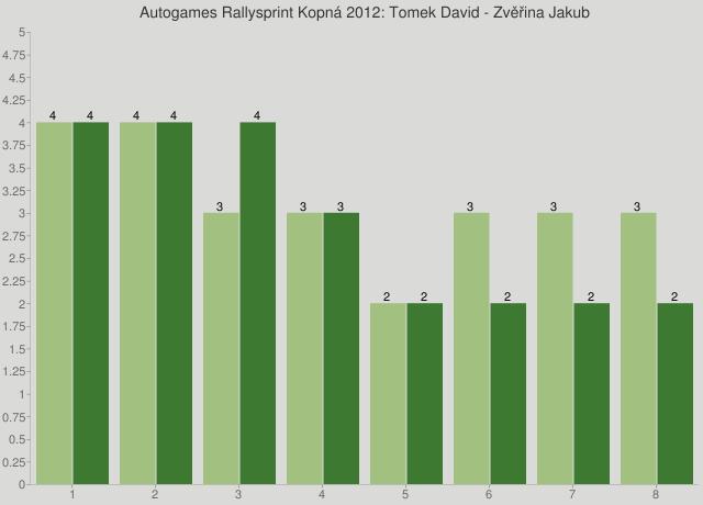 Autogames Rallysprint Kopná 2012: Tomek David - Zvěřina Jakub