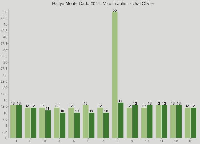 Rallye Monte Carlo 2011: Maurin Julien - Ural Olivier