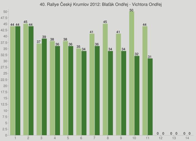 40. Rallye Český Krumlov 2012: Blaťák Ondřej - Vichtora Ondřej