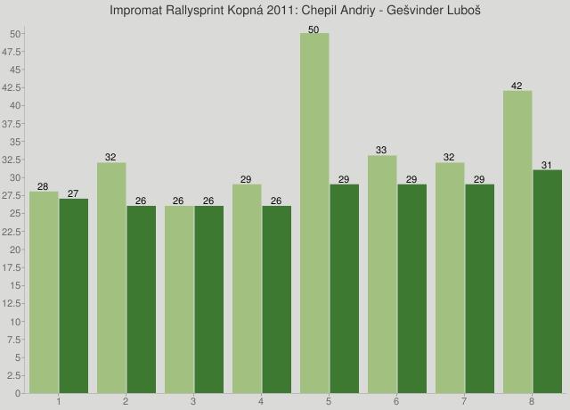 Impromat Rallysprint Kopná 2011: Chepil Andriy - Gešvinder Luboš