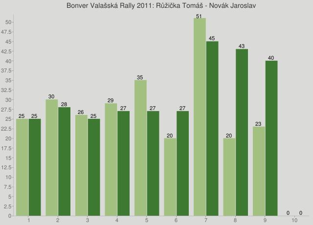 Bonver Valašská Rally 2011: Růžička Tomáš - Novák Jaroslav