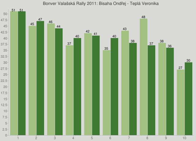 Bonver Valašská Rally 2011: Bisaha Ondřej - Teplá Veronika