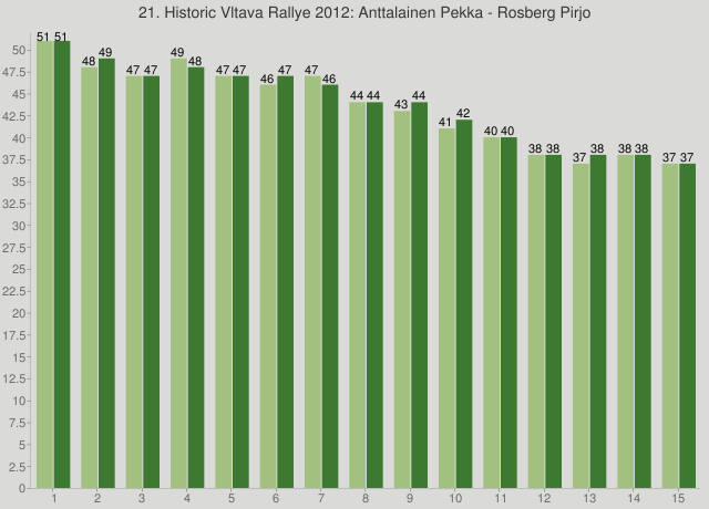 21. Historic Vltava Rallye 2012: Anttalainen Pekka - Rosberg Pirjo
