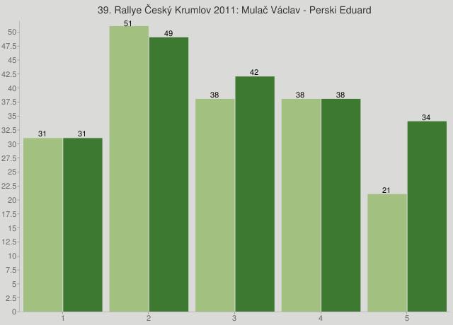 39. Rallye Český Krumlov 2011: Mulač Václav - Perski Eduard