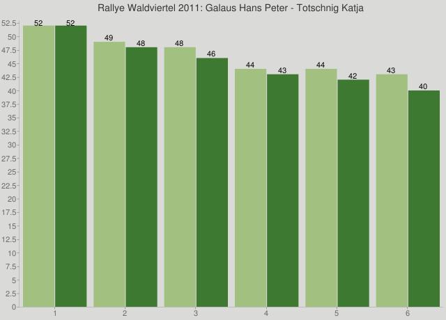 Rallye Waldviertel 2011: Galaus Hans Peter - Totschnig Katja