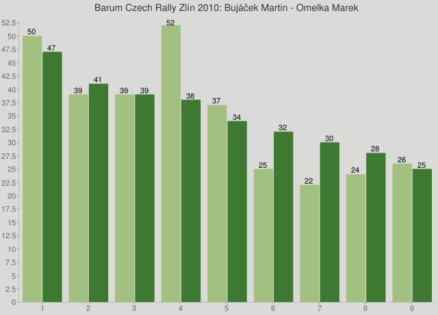 Barum Czech Rally Zlín 2010: Bujáček Martin - Omelka Marek