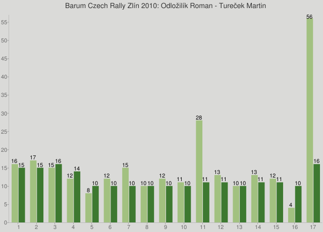 Barum Czech Rally Zlín 2010: Odložilík Roman - Tureček Martin