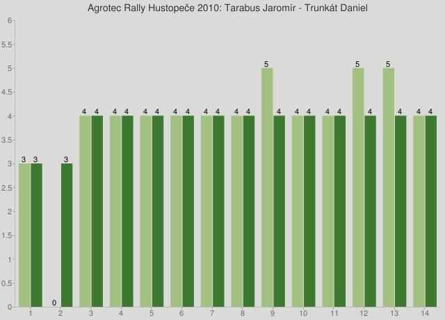 Agrotec Rally Hustopeče 2010: Tarabus Jaromír - Trunkát Daniel
