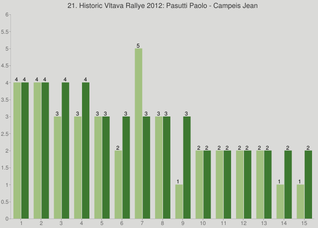 21. Historic Vltava Rallye 2012: Pasutti Paolo - Campeis Jean