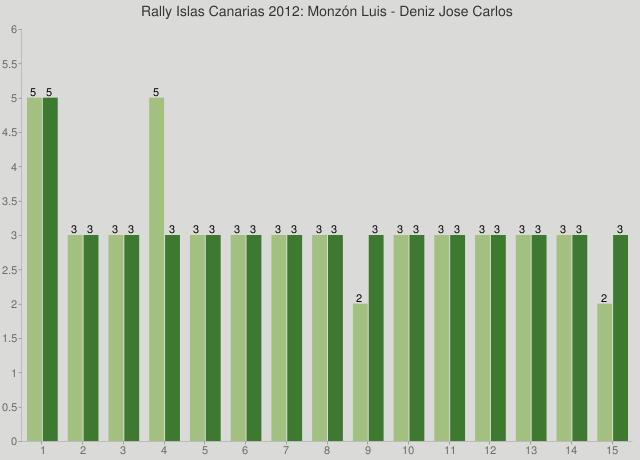 Rally Islas Canarias 2012: Monzón Luis - Deniz Jose Carlos