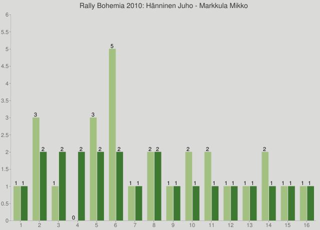 Rally Bohemia 2010: Hänninen Juho - Markkula Mikko