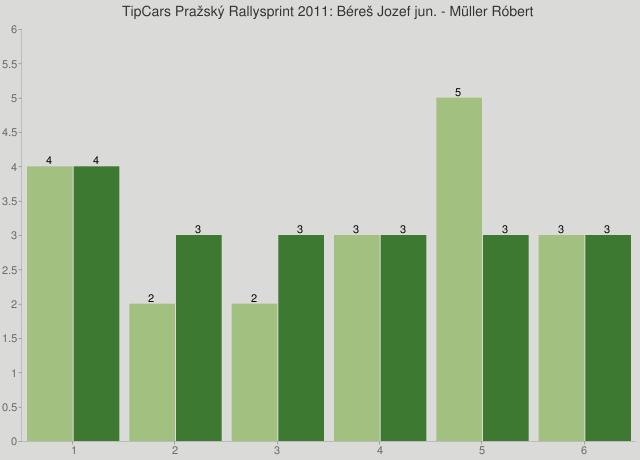 TipCars Pražský Rallysprint 2011: Béreš Jozef jun. - Müller Róbert