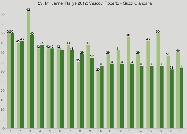 29. Int. Jänner Rallye 2012: Vescovi Roberto - Guzzi Giancarla