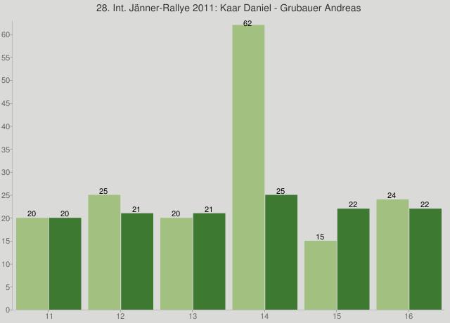 28. Int. Jänner-Rallye 2011: Kaar Daniel - Grubauer Andreas