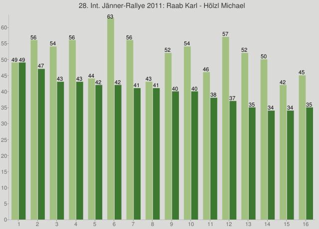 28. Int. Jänner-Rallye 2011: Raab Karl - Hölzl Michael