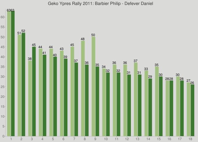 Geko Ypres Rally 2011: Barbier Philip - Defever Daniel