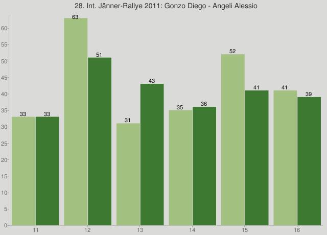 28. Int. Jänner-Rallye 2011: Gonzo Diego - Angeli Alessio