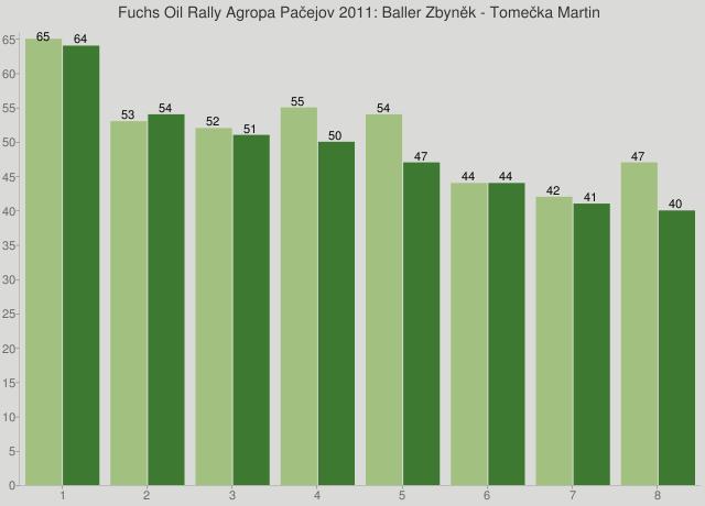 Fuchs Oil Rally Agropa Pačejov 2011: Baller Zbyněk - Tomečka Martin