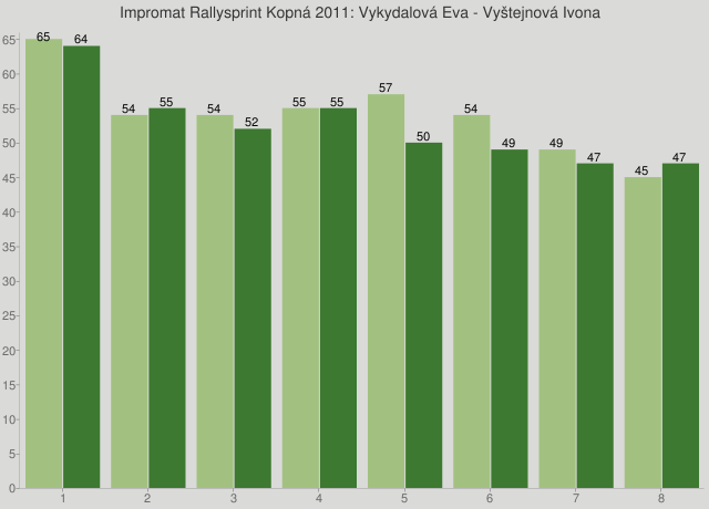 Impromat Rallysprint Kopná 2011: Vykydalová Eva - Vyštejnová Ivona