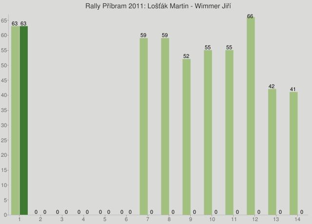 Rally Příbram 2011: Lošťák Martin - Wimmer Jiří