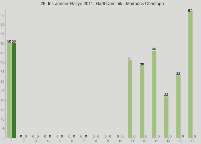 28. Int. Jänner-Rallye 2011: Hartl Dominik - Mairböck Christoph