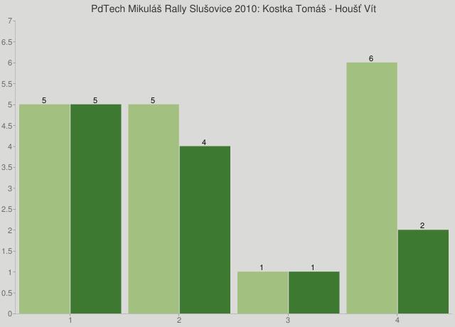 PdTech Mikuláš Rally Slušovice 2010: Kostka Tomáš - Houšť Vít