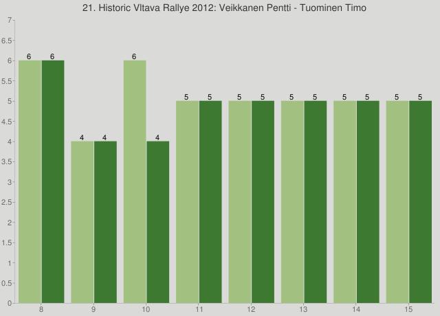 21. Historic Vltava Rallye 2012: Veikkanen Pentti - Tuominen Timo