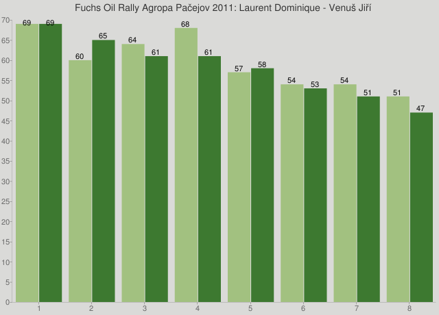 Fuchs Oil Rally Agropa Pačejov 2011: Laurent Dominique - Venuš Jiří