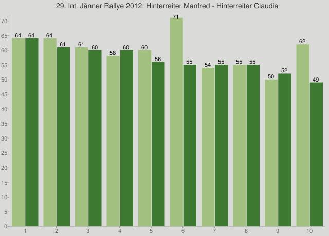 29. Int. Jänner Rallye 2012: Hinterreiter Manfred - Hinterreiter Claudia