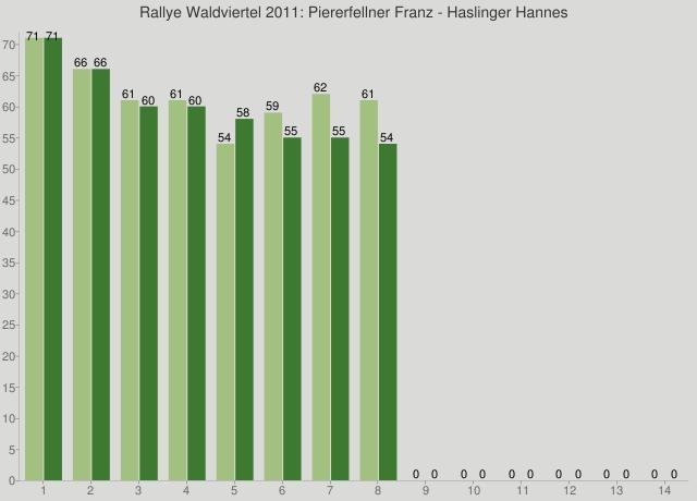 Rallye Waldviertel 2011: Piererfellner Franz - Haslinger Hannes