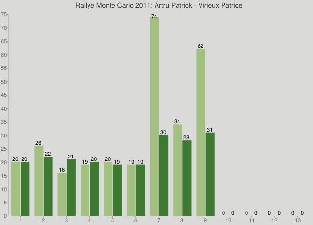 Rallye Monte Carlo 2011: Artru Patrick - Virieux Patrice