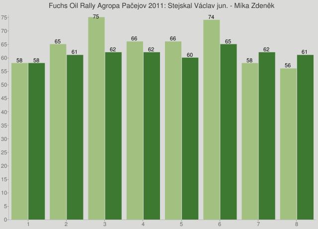 Fuchs Oil Rally Agropa Pačejov 2011: Stejskal Václav jun. - Míka Zdeněk