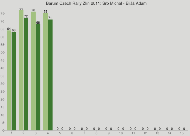 Barum Czech Rally Zlín 2011: Srb Michal - Eliáš Adam