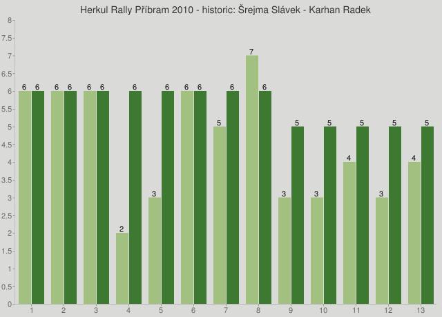 Herkul Rally Příbram 2010 - historic: Šrejma Slávek - Karhan Radek