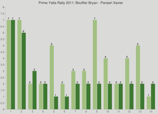 Prime Yalta Rally 2011: Bouffier Bryan - Panseri Xavier