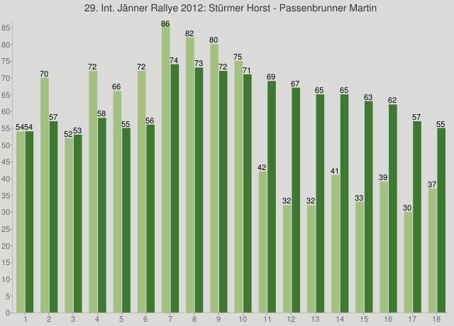 29. Int. Jänner Rallye 2012: Stürmer Horst - Passenbrunner Martin