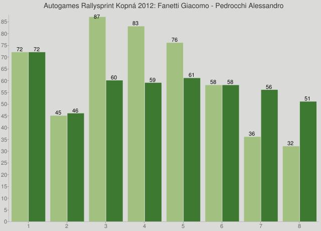 Autogames Rallysprint Kopná 2012: Fanetti Giacomo - Pedrocchi Alessandro