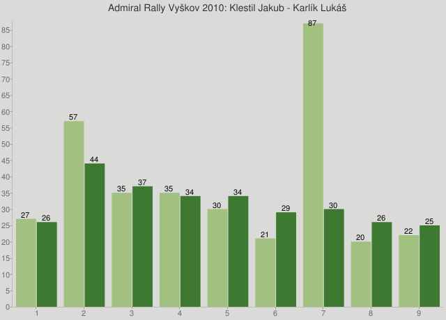 Admiral Rally Vyškov 2010: Klestil Jakub - Karlík Lukáš
