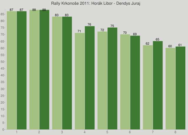 Rally Krkonoše 2011: Horák Libor - Dendys Juraj