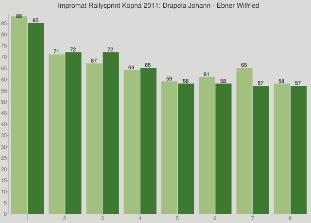 Impromat Rallysprint Kopná 2011: Drapela Johann - Ebner Wilfried