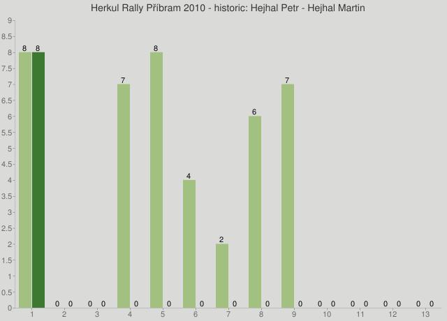 Herkul Rally Příbram 2010 - historic: Hejhal Petr - Hejhal Martin