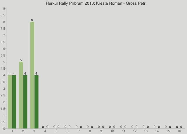 Herkul Rally Příbram 2010: Kresta Roman - Gross Petr